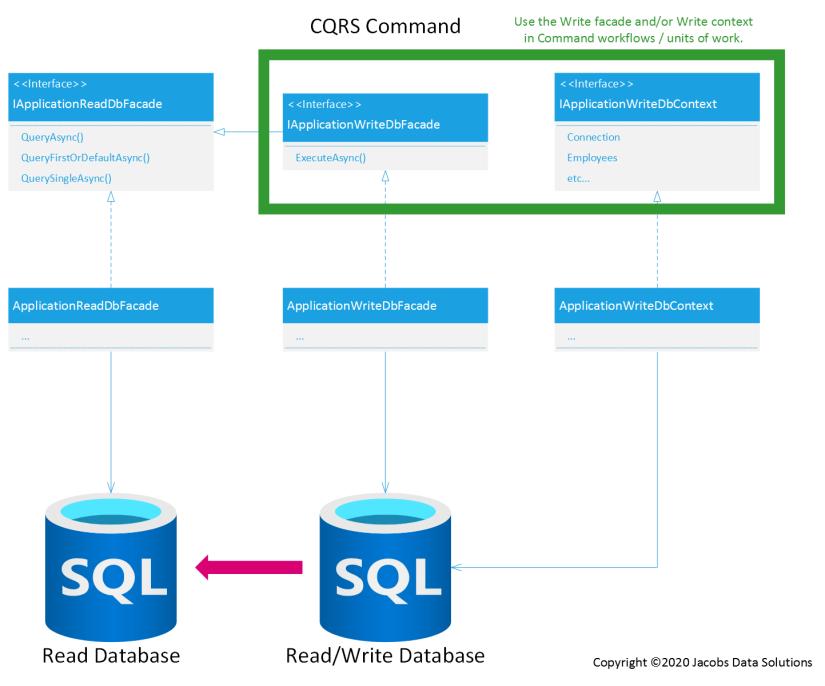 CQRS Command