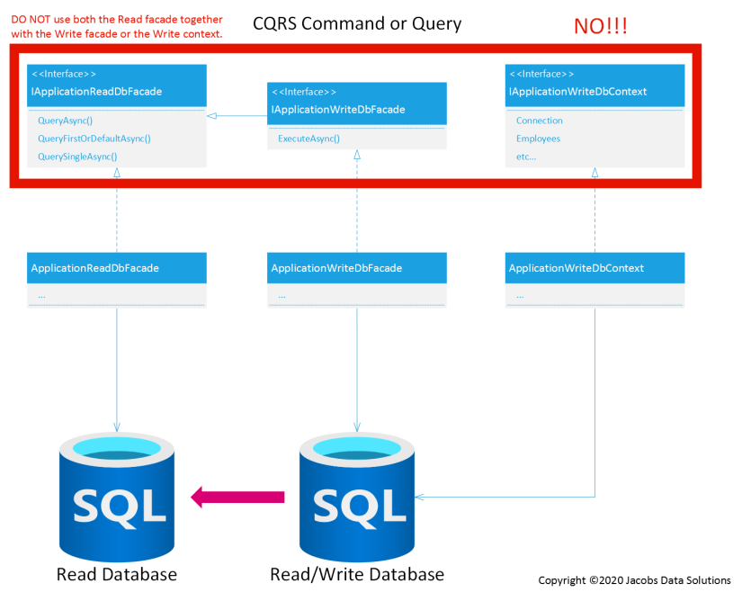CQRS Do Not Do This
