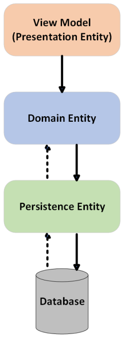 Domain-Driven Design Mapping Workflow