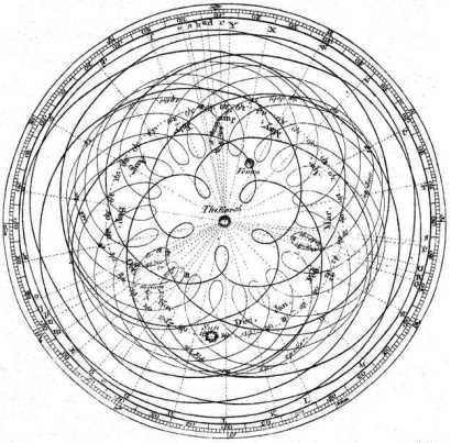 Geocentric Model of the Solar System